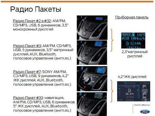 Штатные аудиосистемы Ford Focus 3