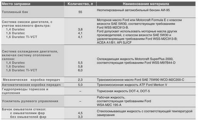 Эксплуатационные жидкости ФФ2