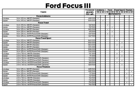 �����-���� Ford Focus III