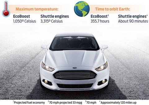 Ford сравнивает Fusion EcoBoost с двигателем Шаттла
