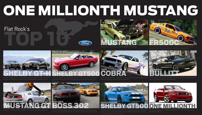 На заводе Флэт-Рок выпущен одномиллионный Ford Mustang