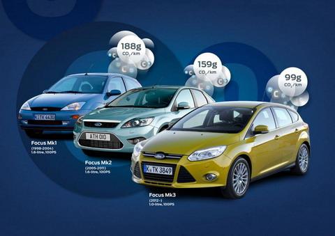Форд вводит экологичный Фокус с выбросами CO2 99 г / км