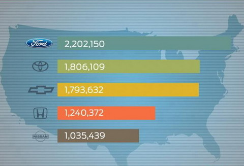 Ford ����� ����� ����� ����������� ������������� ������� � �������